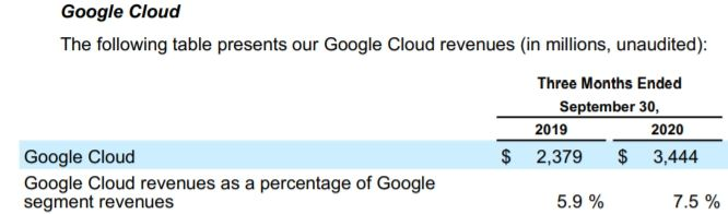 Google Cloud收入表